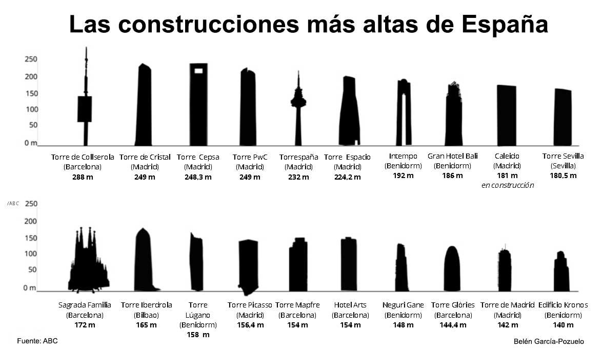 Las construcciones más altas de España